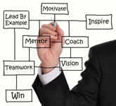 leadership development programme ongoing executive coaching