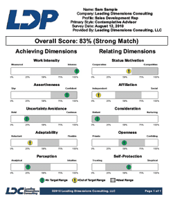The LDP Score Card indicates the percentile match to a validated profile, allowing for a quick comparison between candidates